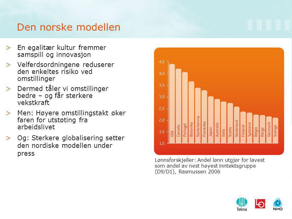 Den norske modellen >En egalitær kultur fremmer samspill og innovasjon >Velferdsordningene reduserer den enkeltes risiko ved omstillinger >Dermed tåler vi omstillinger bedre – og får sterkere vekstkraft >Men: Høyere omstillingstakt øker faren for utstøting fra arbeidslivet >Og: Sterkere globalisering setter den nordiske modellen under press Lønnsforskjeller: Andel lønn utgjør for lavest som andel av nest høyest inntektsgruppe (D9/D1), Rasmussen 2006