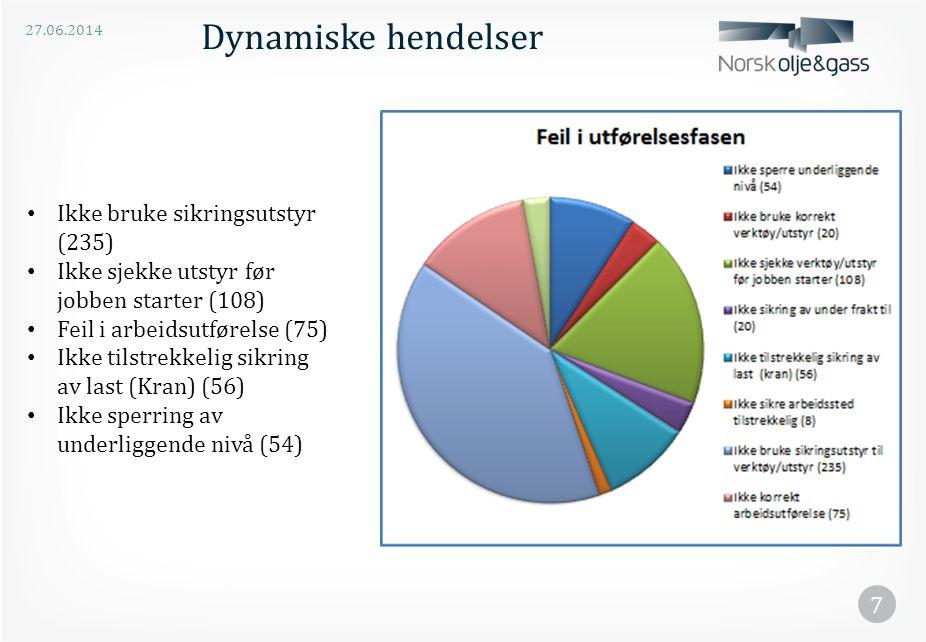 27.06.2014 7 Dynamiske hendelser • Ikke bruke sikringsutstyr (235) • Ikke sjekke utstyr før jobben starter (108) • Feil i arbeidsutførelse (75) • Ikke