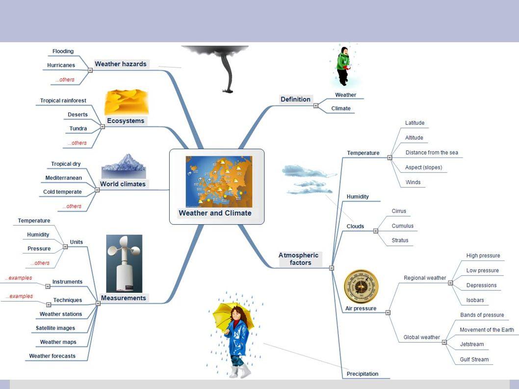 Eksempler på notatteknikker ● Tankekart ● Tegninger, illustrasjoner, figurer ● Bokser og piler ● Punktlister Eksperimenter og prøv ut forskjellige tek