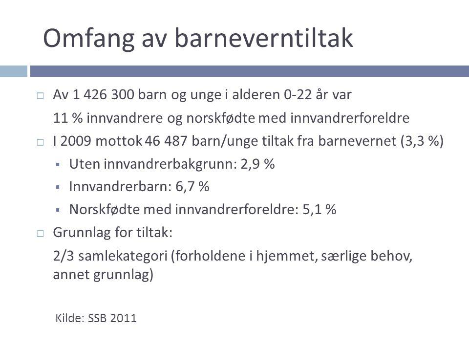 Uten Innvandrer-Norskfødte m/ innv.bakgr.