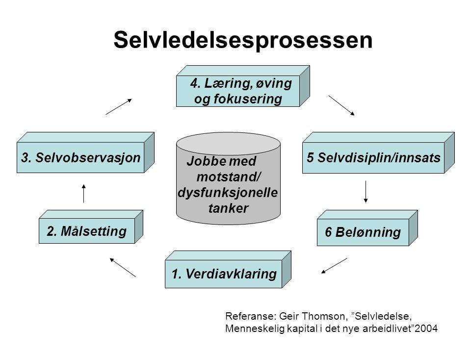"""Selvledelsesprosessen Referanse: Geir Thomson, """"Selvledelse, Menneskelig kapital i det nye arbeidlivet""""2004 1. Verdiavklaring 2. Målsetting 3. Selvobs"""