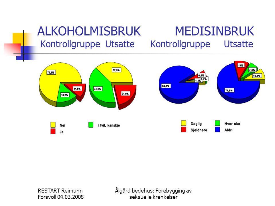 RESTART Reimunn Førsvoll 04.03.2008 Ålgård bedehus: Forebygging av seksuelle krenkelser ALKOHOLMISBRUKMEDISINBRUK Kontrollgruppe Utsatte Kontrollgruppe Utsatte