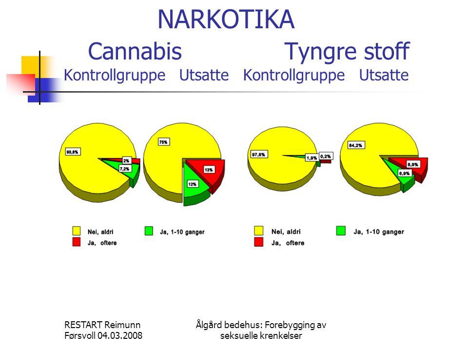 RESTART Reimunn Førsvoll 04.03.2008 Ålgård bedehus: Forebygging av seksuelle krenkelser NARKOTIKA Cannabis Tyngre stoff Kontrollgruppe Utsatte Kontrol