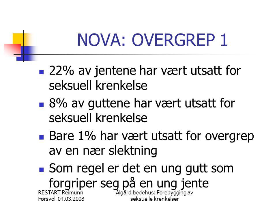 RESTART Reimunn Førsvoll 04.03.2008 Ålgård bedehus: Forebygging av seksuelle krenkelser NOVA: OVERGREP 1  22% av jentene har vært utsatt for seksuell