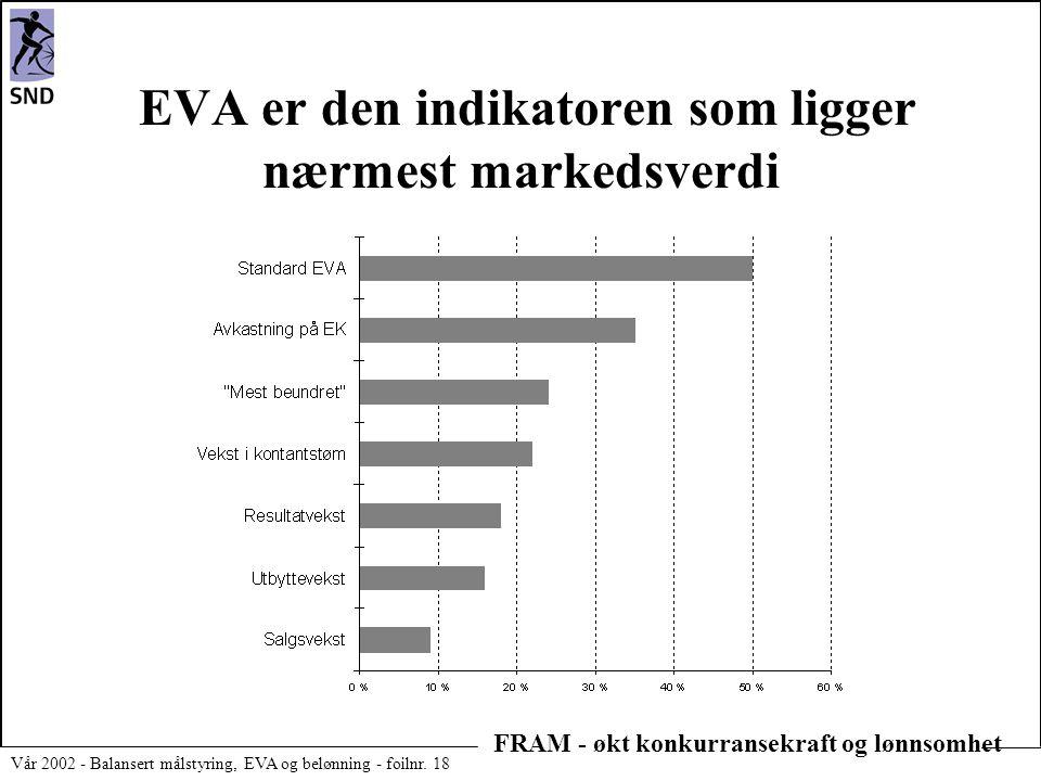 FRAM - økt konkurransekraft og lønnsomhet Vår 2002 - Balansert målstyring, EVA og belønning - foilnr. 18 EVA er den indikatoren som ligger nærmest mar