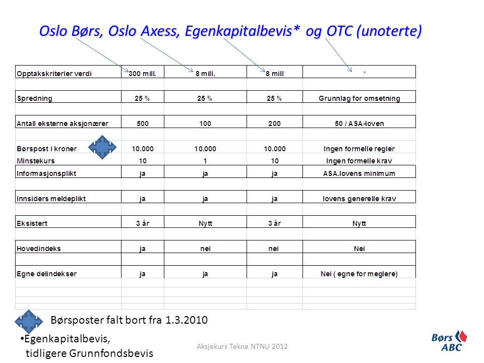 Oslo Børs, Oslo Axess, Egenkapitalbevis* og OTC (unoterte) • Egenkapitalbevis, tidligere Grunnfondsbevis Aksjekurs Tekna NTNU 2012 Børsposter falt bor