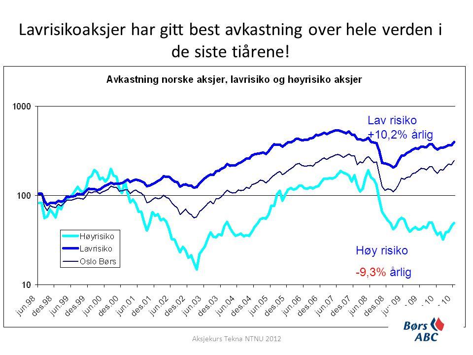 Lav risiko +10,2% årlig Høy risiko -9,3% årlig Lavrisikoaksjer har gitt best avkastning over hele verden i de siste tiårene! Aksjekurs Tekna NTNU 2012
