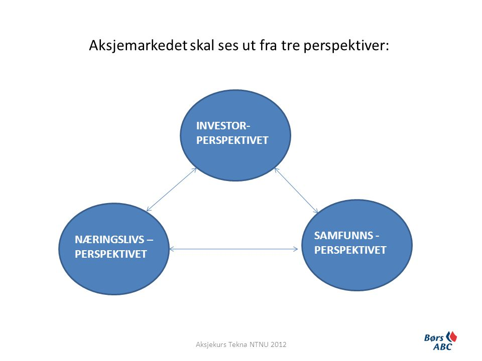 Aksjemarkedet skal ses ut fra tre perspektiver: INVESTOR- PERSPEKTIVET NÆRINGSLIVS – PERSPEKTIVET SAMFUNNS - PERSPEKTIVET Aksjekurs Tekna NTNU 2012