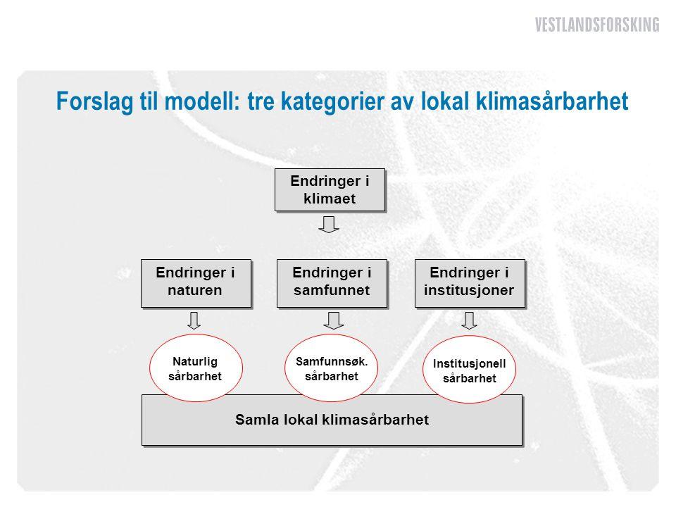 Forslag til modell: tre kategorier av lokal klimasårbarhet Samla lokal klimasårbarhet Endringer i institusjoner Naturlig sårbarhet Samfunnsøk. sårbarh