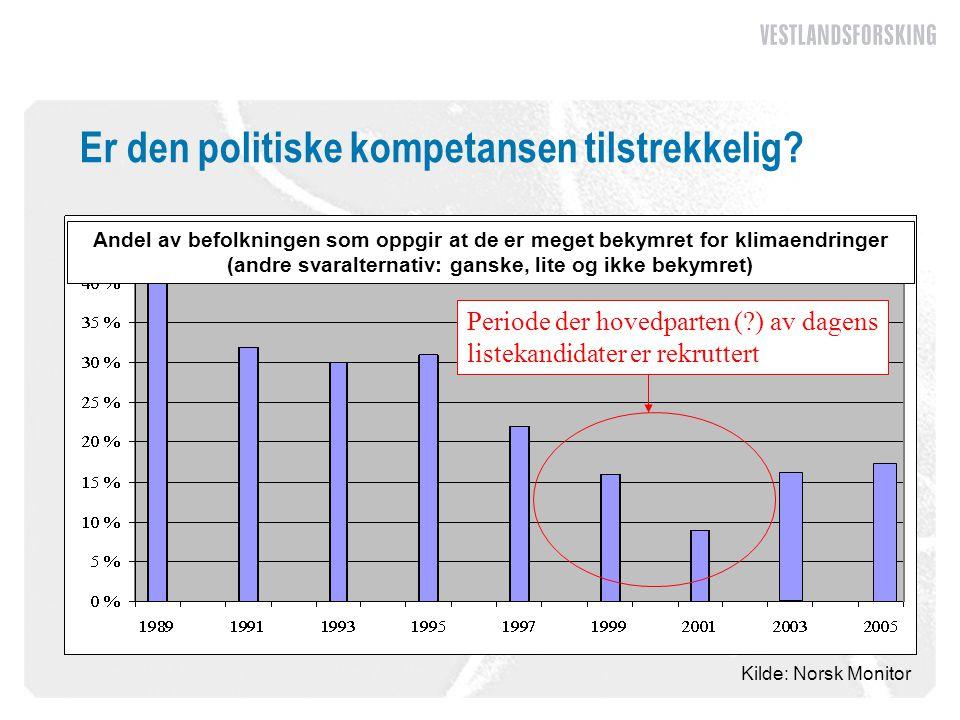 Kilde: Norsk Monitor Andel av befolkningen som oppgir at de er meget bekymret for klimaendringer (andre svaralternativ: ganske, lite og ikke bekymret) Er den politiske kompetansen tilstrekkelig.