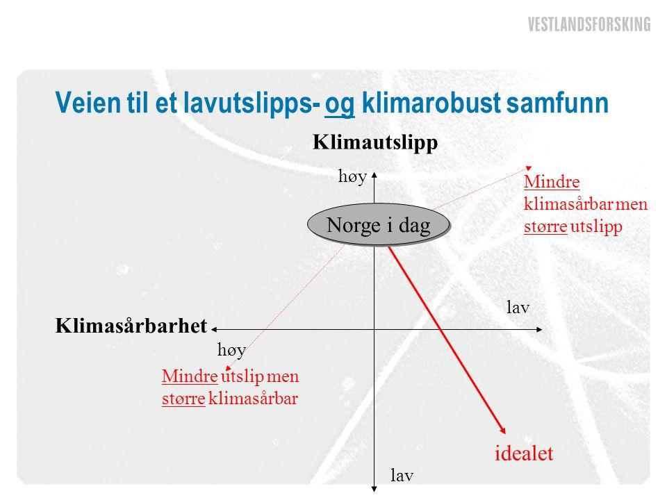 Veien til et lavutslipps- og klimarobust samfunn høy lav Klimautslipp Klimasårbarhet Mindre utslip men større klimasårbar Mindre klimasårbar men større utslipp idealet Norge i dag