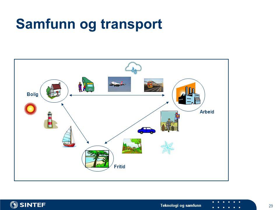 Teknologi og samfunn 29 Samfunn og transport Bolig Fritid Arbeid