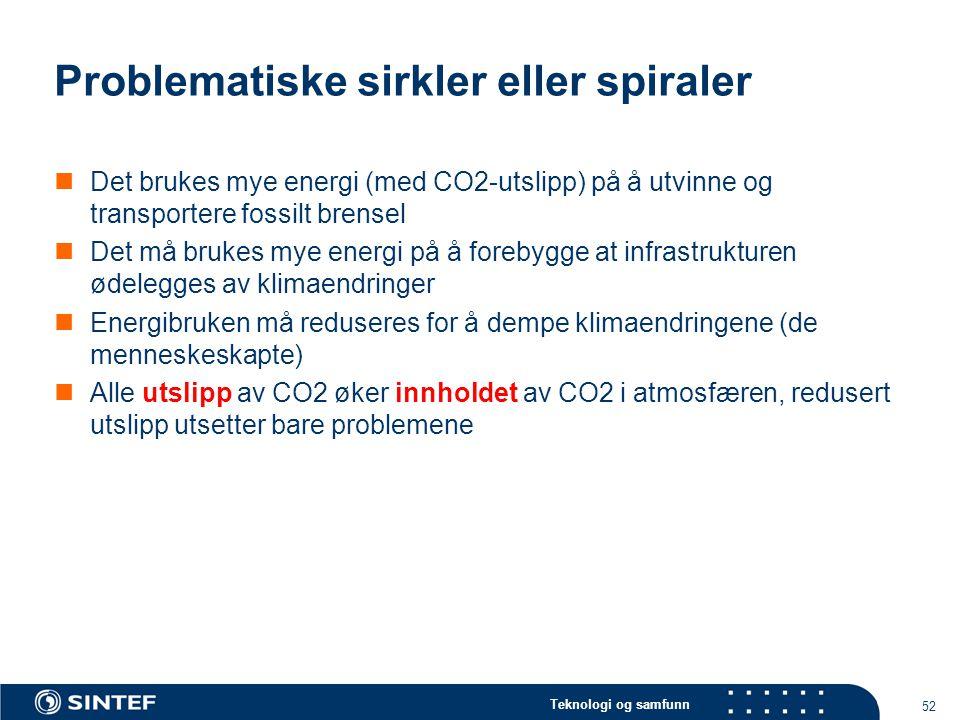 Teknologi og samfunn 52 Problematiske sirkler eller spiraler  Det brukes mye energi (med CO2-utslipp) på å utvinne og transportere fossilt brensel  Det må brukes mye energi på å forebygge at infrastrukturen ødelegges av klimaendringer  Energibruken må reduseres for å dempe klimaendringene (de menneskeskapte)  Alle utslipp av CO2 øker innholdet av CO2 i atmosfæren, redusert utslipp utsetter bare problemene