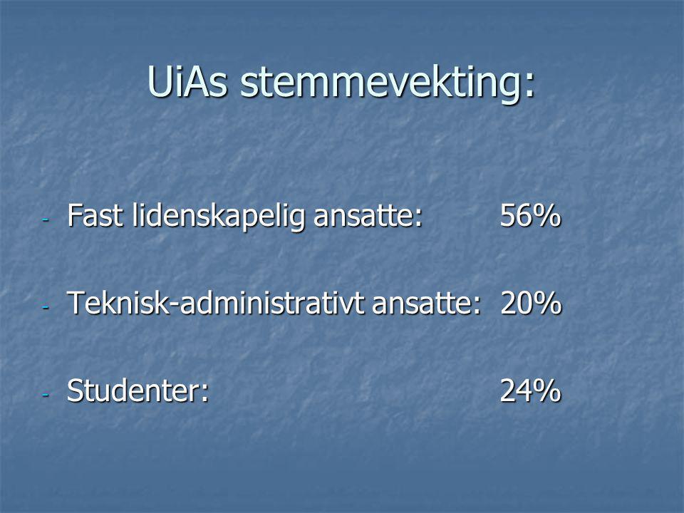 UiAs stemmevekting: - Fast lidenskapelig ansatte: 56% - Teknisk-administrativt ansatte: 20% - Studenter: 24%