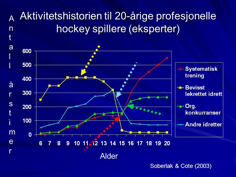 Aktivitetshistorien til 20-årige profesjonelle hockey spillere (eksperter) AntallårstimerAntallårstimer Alder Soberlak & Cote (2003)