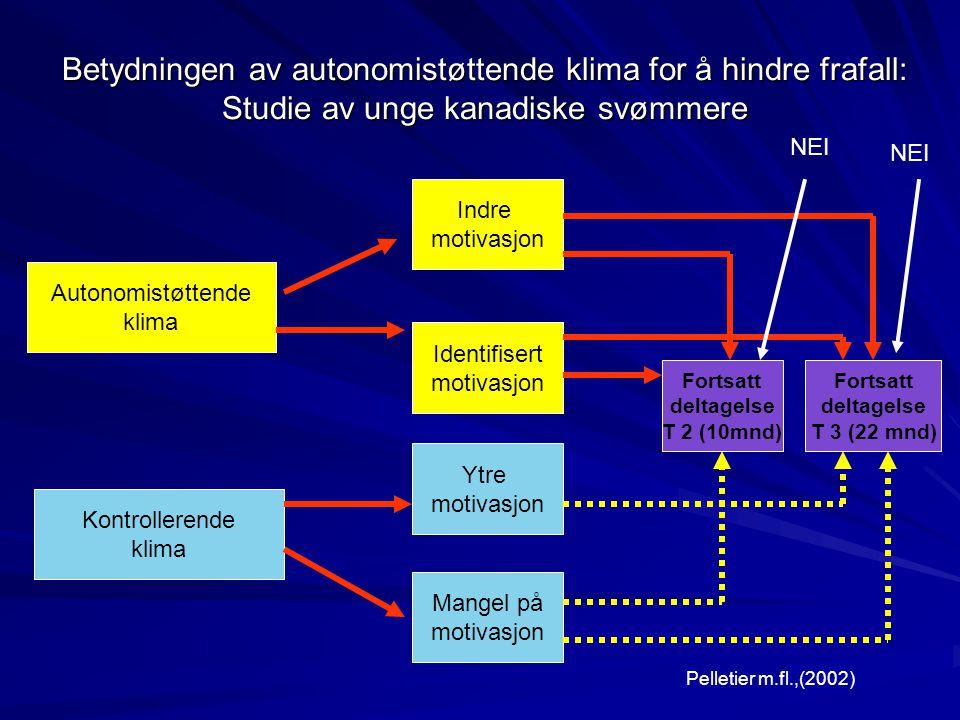 Betydningen av autonomistøttende klima for å hindre frafall: Studie av unge kanadiske svømmere Autonomistøttende klima Kontrollerende klima Indre moti