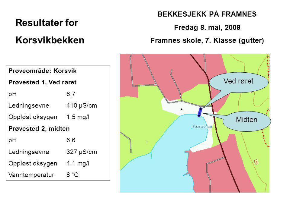 BEKKESJEKK PÅ FRAMNES Fredag 8. mai, 2009 Framnes skole, 7.