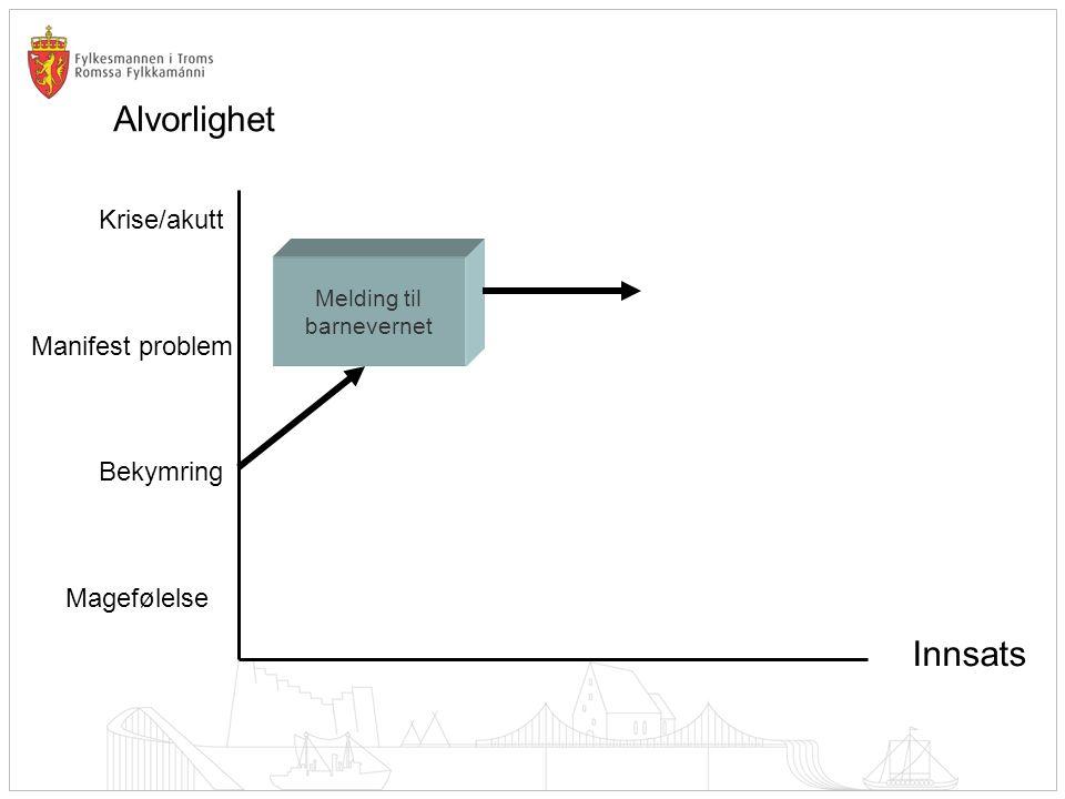Alvorlighet Innsats Krise/akutt Manifest problem Bekymring Magefølelse Dagens hovedfokus MÅL FOR KOMMUNAL INNSATS