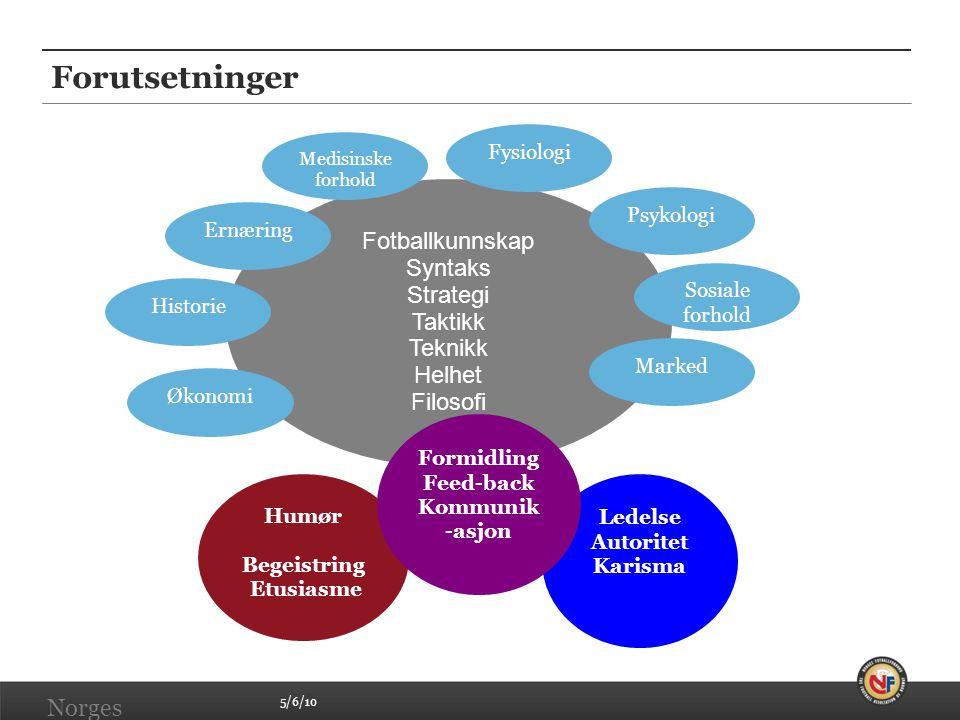 5/6/10 Norges Fotballforbund | www.fotball.no Fotballkunnskap Syntaks Strategi Taktikk Teknikk Helhet Filosofi Fysiologi Psykologi Sosiale forhold Mar