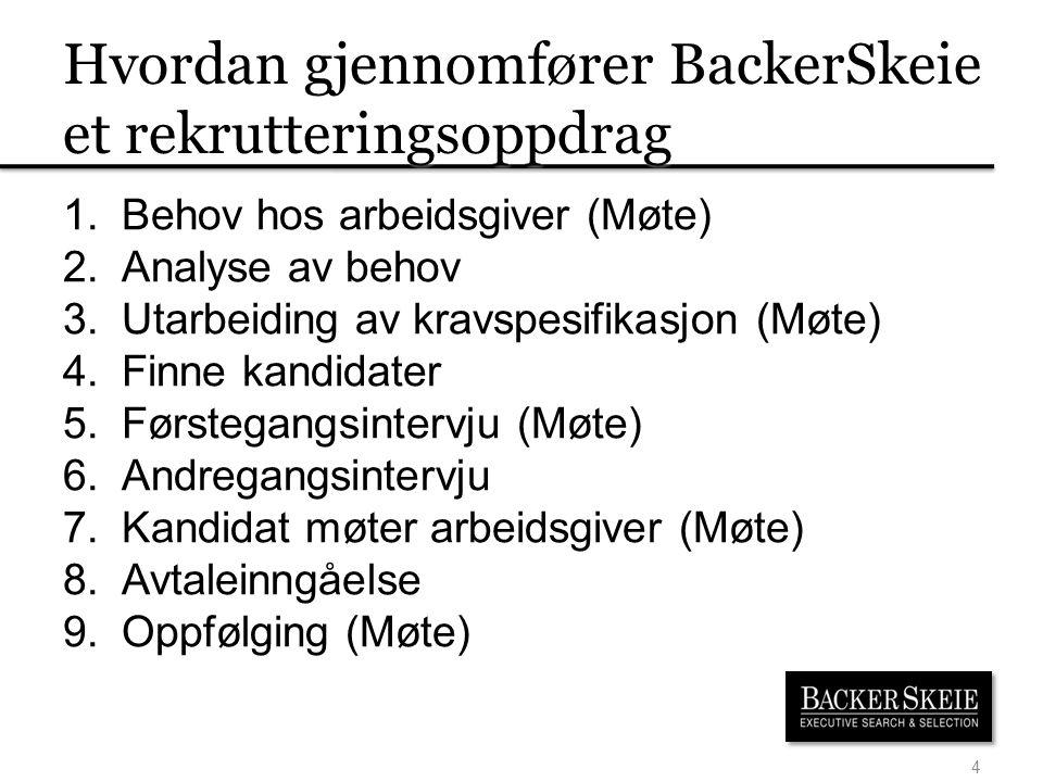 Hvordan gjennomfører BackerSkeie et rekrutteringsoppdrag 1.Behov hos arbeidsgiver (Møte) 2.Analyse av behov 3.Utarbeiding av kravspesifikasjon (Møte)