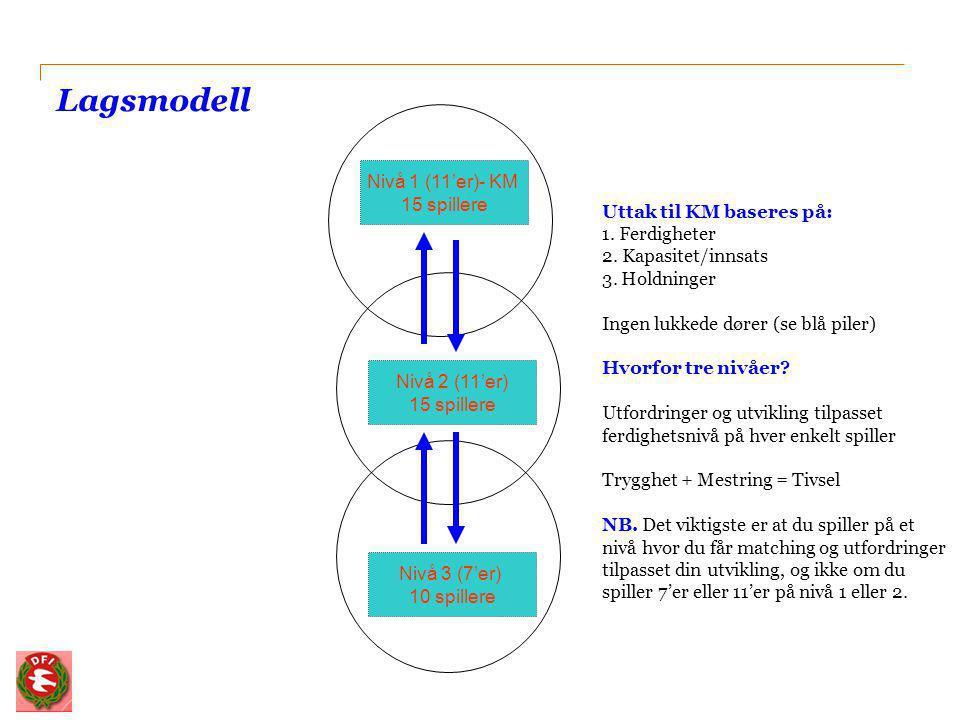 Lagsmodell Nivå 1 (11'er)- KM 15 spillere Nivå 2 (11'er) 15 spillere Nivå 3 (7'er) 10 spillere Uttak til KM baseres på: 1. Ferdigheter 2. Kapasitet/in