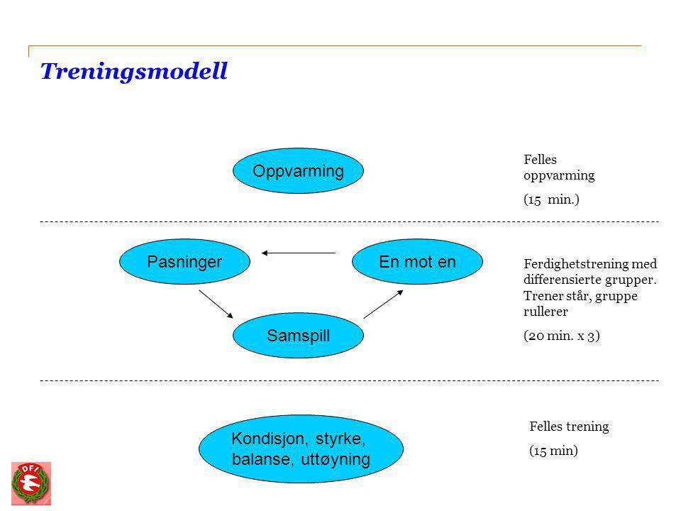 Treningsmodell Oppvarming Pasninger Samspill En mot en Kondisjon, styrke, balanse, uttøyning Felles oppvarming (15 min.) Ferdighetstrening med differe