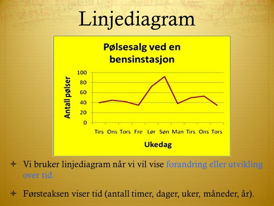 Linjediagram  Vi bruker linjediagram når vi vil vise forandring eller utvikling over tid.  Førsteaksen viser tid (antall timer, dager, uker, måneder