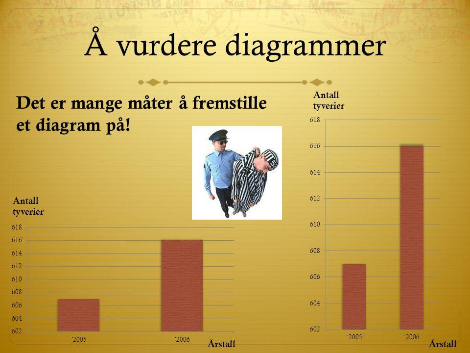 Å vurdere diagrammer Antall tyverier Antall tyverier Årstall Det er mange måter å fremstille et diagram på!