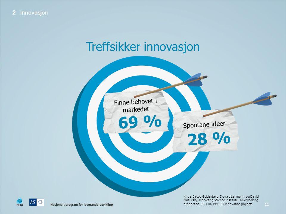 11 Treffsikker innovasjon Kilde: Jacob Goldenberg, Donald Lehmann, og David Mazursky, Marketing Science Institute.