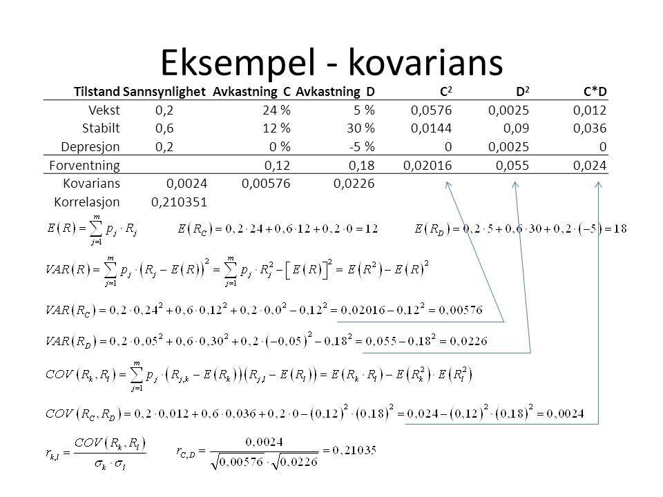 Eksempel - kovarians TilstandSannsynlighetAvkastning CAvkastning DC2C2 D2D2 C*D Vekst0,224 %5 %0,05760,00250,012 Stabilt0,612 %30 %0,01440,090,036 Dep