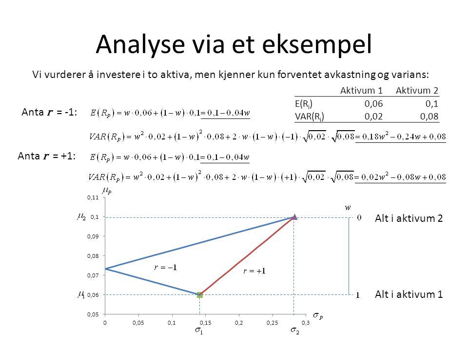 Analyse via et eksempel Vi vurderer å investere i to aktiva, men kjenner kun forventet avkastning og varians: Aktivum 1Aktivum 2 E(R i )0,060,1 VAR(R