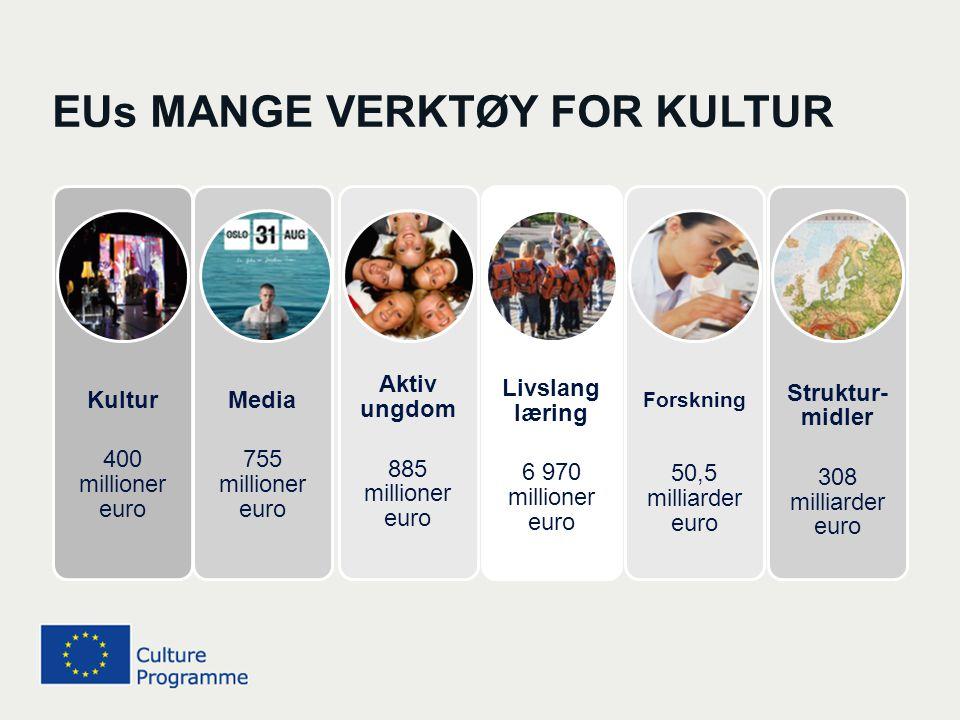 MOBILITET for mennesker i kultursektoren SPREDNING av verk, kulturelle og kunstneriske uttrykk Interkulturell DIALOG EUs KULTURPROGRAM SKAL BIDRA TIL