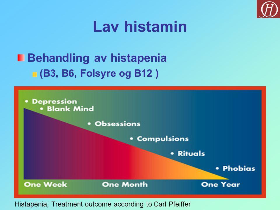 Lav histamin Behandling av histapenia (B3, B6, Folsyre og B12 ) Histapenia; Treatment outcome according to Carl Pfeiffer