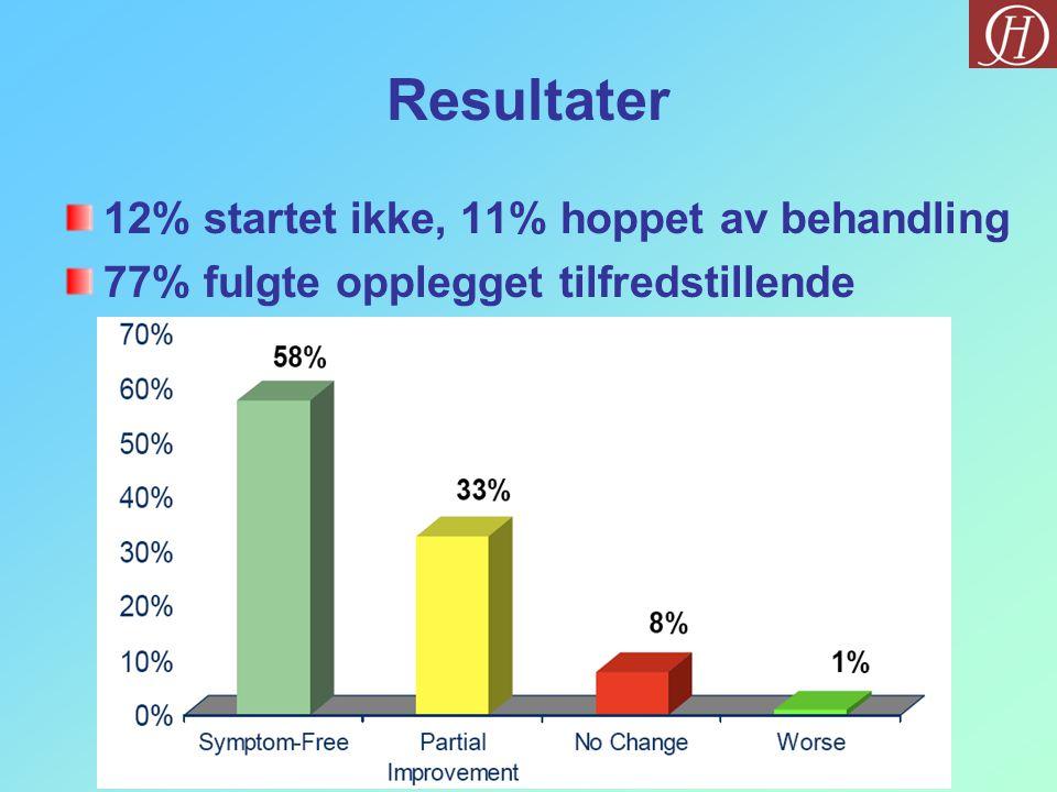 Resultater 12% startet ikke, 11% hoppet av behandling 77% fulgte opplegget tilfredstillende