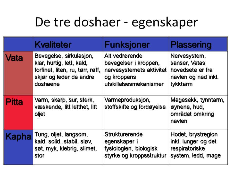 De tre doshaer - egenskaper KvaliteterFunksjonerPlassering Vata Bevegelse, sirkulasjon, klar, hurtig, lett, kald, forfinet, liten, ru, tørr, røff, skj
