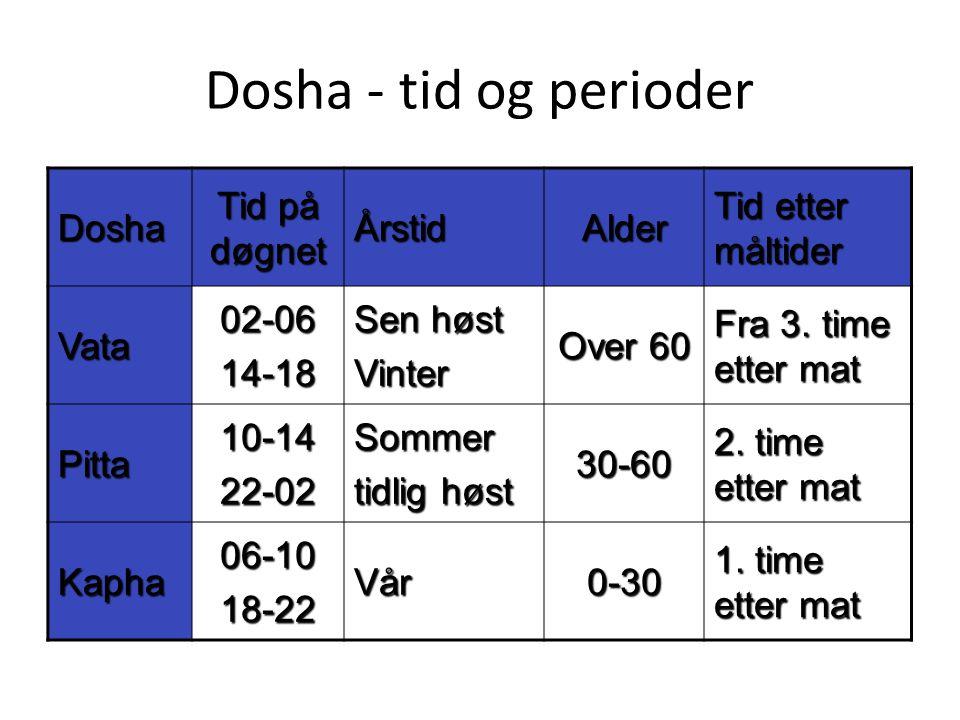 Dosha - tid og perioder Dosha Tid på døgnet ÅrstidAlder Tid etter måltider Vata02-0614-18 Sen høst Vinter Over 60 Fra 3. time etter mat Pitta10-1422-0