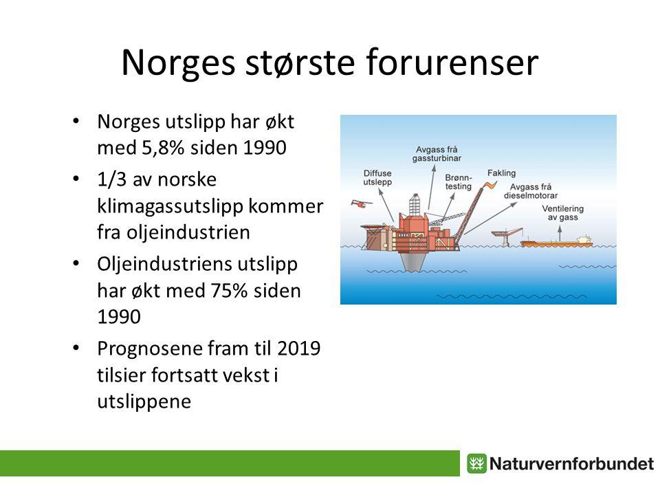Norges største forurenser • Norges utslipp har økt med 5,8% siden 1990 • 1/3 av norske klimagassutslipp kommer fra oljeindustrien • Oljeindustriens utslipp har økt med 75% siden 1990 • Prognosene fram til 2019 tilsier fortsatt vekst i utslippene