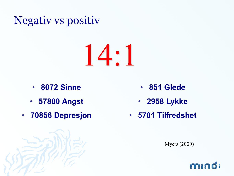 Negativ vs positiv •8072 Sinne •57800 Angst •70856 Depresjon •851 Glede •2958 Lykke •5701 Tilfredshet14:1 Myers (2000)