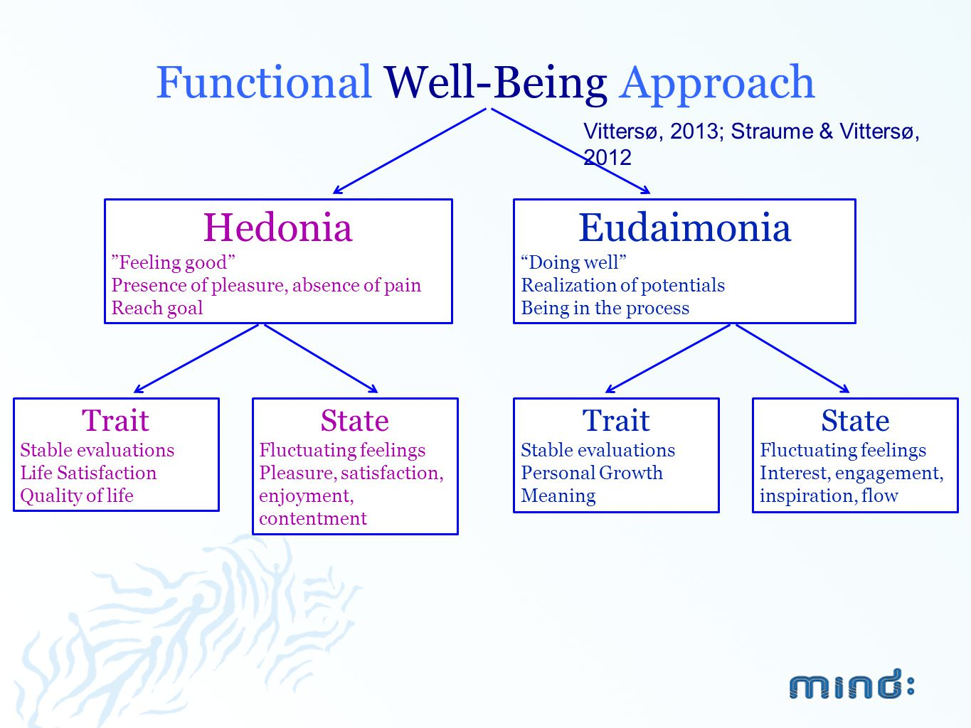 "Functional Well-Being Approach Hedonia ""Feeling good"" Presence of pleasure, absence of pain Reach goal Eudaimonia ""Doing well"" Realization of potentia"