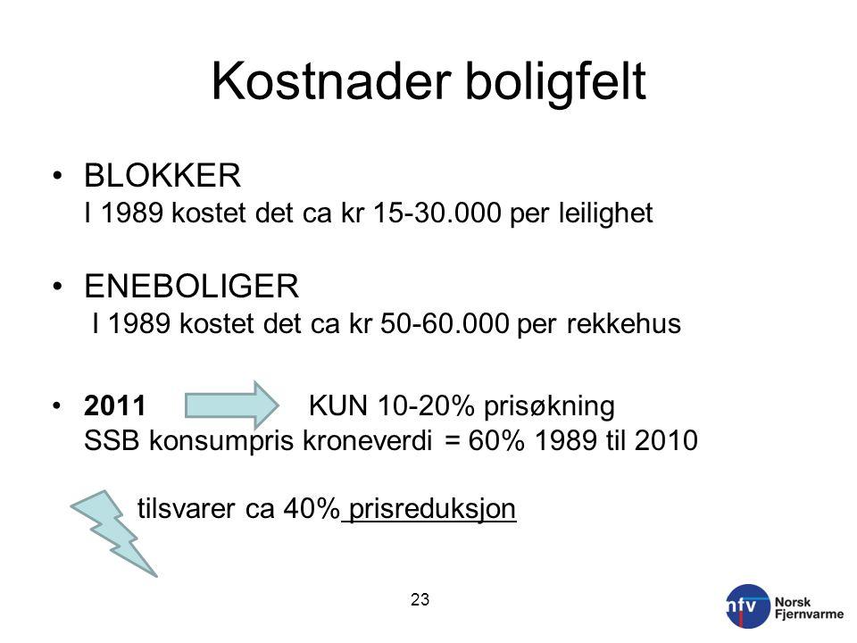 Kostnader boligfelt •BLOKKER I 1989 kostet det ca kr 15-30.000 per leilighet •ENEBOLIGER I 1989 kostet det ca kr 50-60.000 per rekkehus •2011 KUN 10-20% prisøkning SSB konsumpris kroneverdi = 60% 1989 til 2010 tilsvarer ca 40% prisreduksjon 23