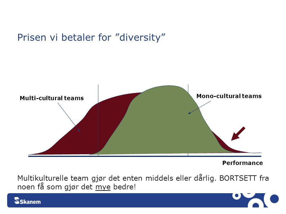 """Prisen vi betaler for """"diversity"""" Performance Mono-cultural teams Multi-cultural teams Multikulturelle team gjør det enten middels eller dårlig. BORTS"""