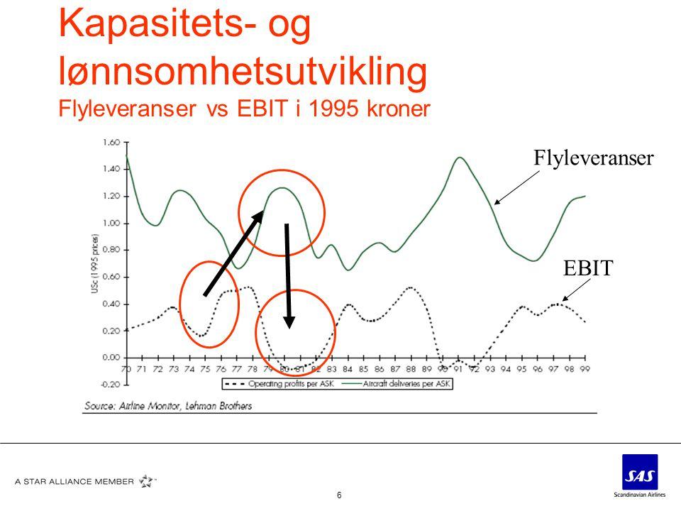 6 Kapasitets- og lønnsomhetsutvikling Flyleveranser vs EBIT i 1995 kroner Flyleveranser EBIT