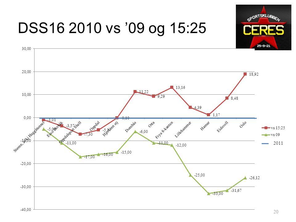 DSS16 2010: • Trondheim – Dombås – Oppdal 7 min foran skjema. – Kraftig motvind over fjellet – Dombås 6t 5m, 11 min bak skjema • Dombås - Lillehammer