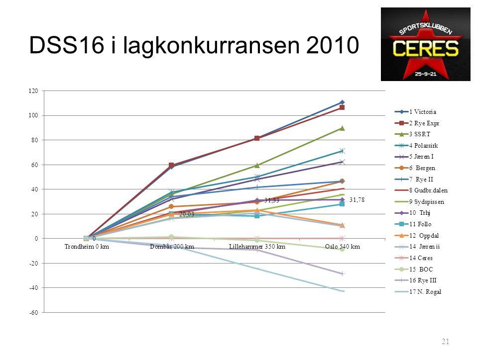 DSS16 2010 vs '09 og 15:25 20