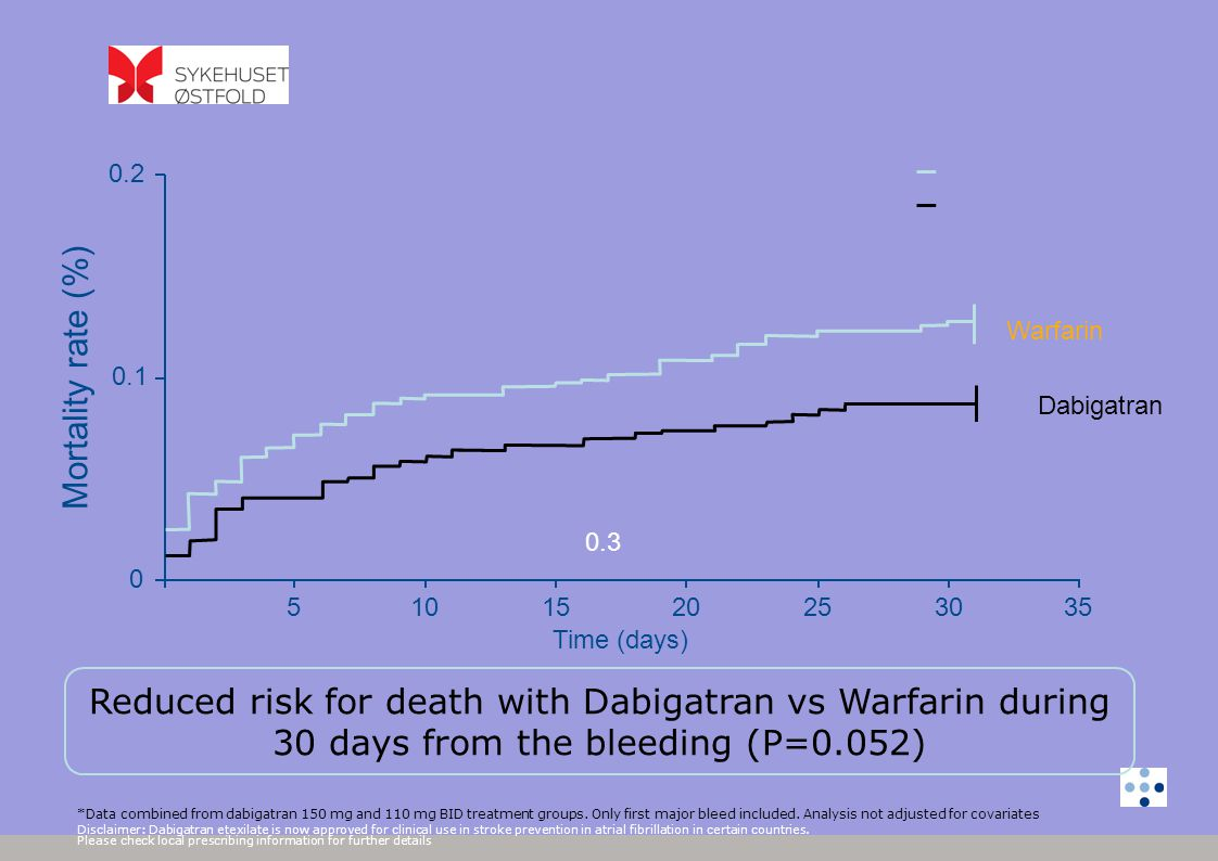 *Data combined from dabigatran 150 mg and 110 mg BID treatment groups. Only first major bleed included. Analysis not adjusted for covariates Disclaime