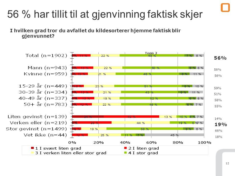 12 56 % har tillit til at gjenvinning faktisk skjer I hvilken grad tror du avfallet du kildesorterer hjemme faktisk blir gjenvunnet? Topp 2 56% 59% 51
