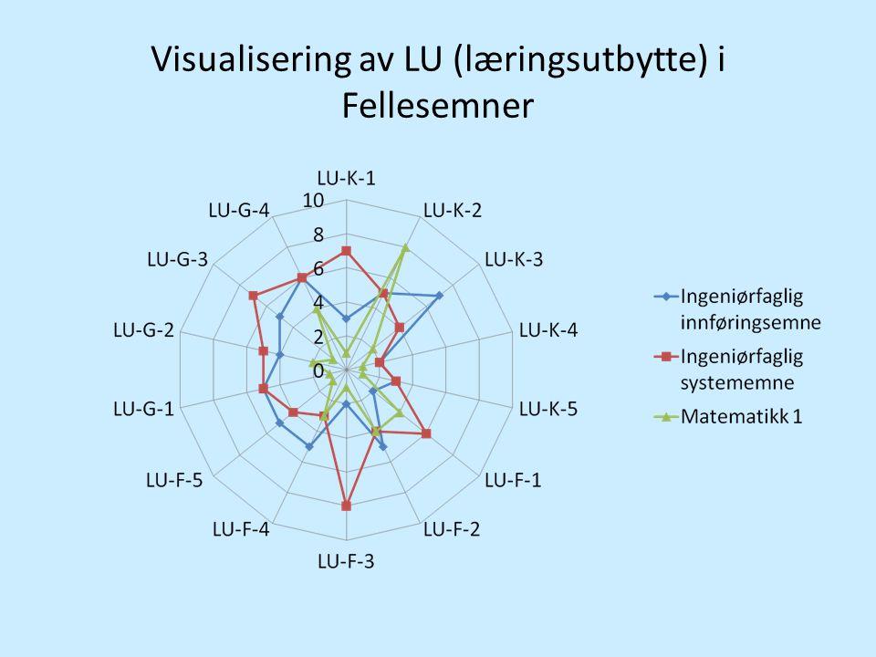 Visualisering av LU (læringsutbytte) i Fellesemner