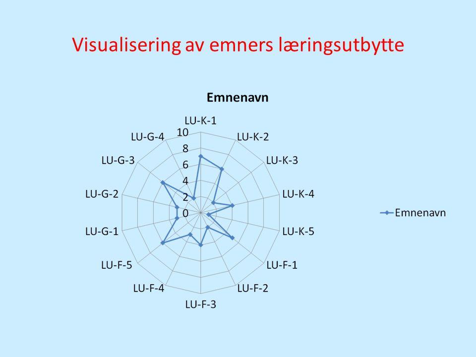 Visualisering av emners læringsutbytte