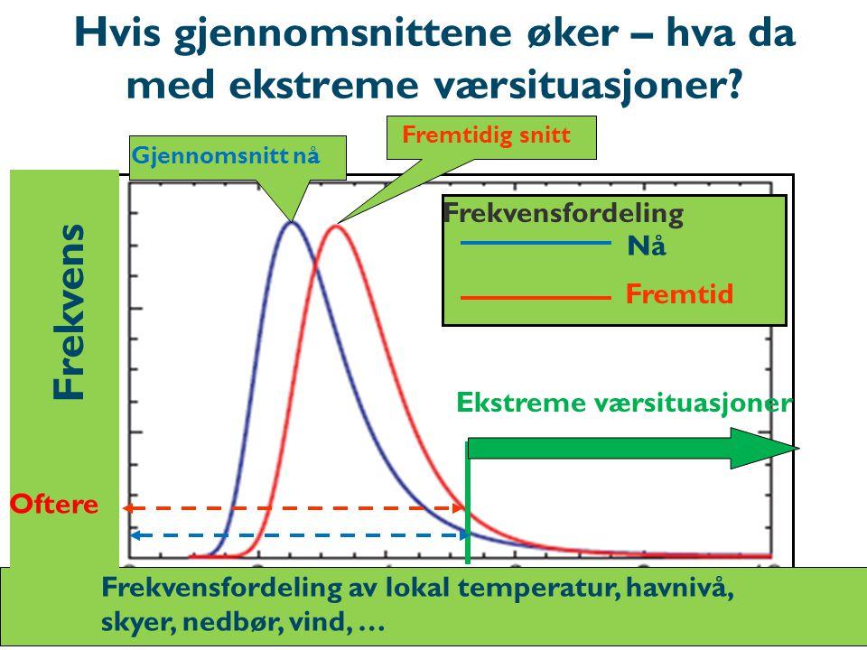 Hvis gjennomsnittene øker – hva da med ekstreme værsituasjoner? Frekvens Frekvensfordeling av lokal temperatur, havnivå, skyer, nedbør, vind, … Gjenno