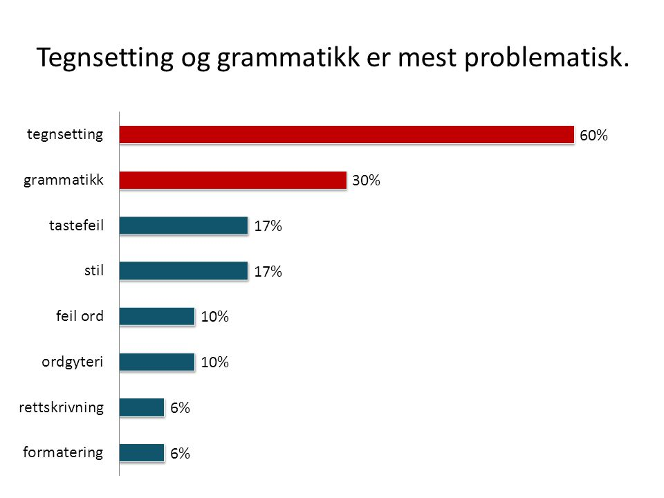 Tegnsetting og grammatikk er mest problematisk.